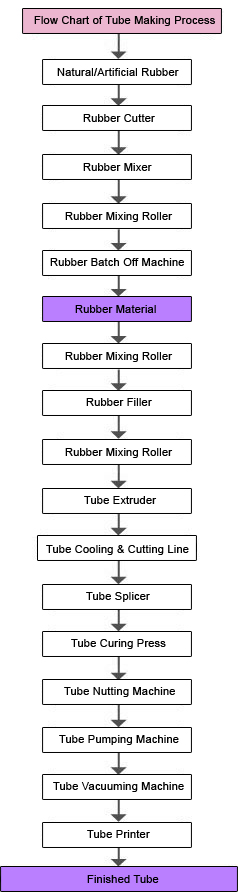 The Flow Chart of Tube Making Tire Production